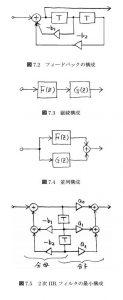 伝達関数から差分方程式に変換4